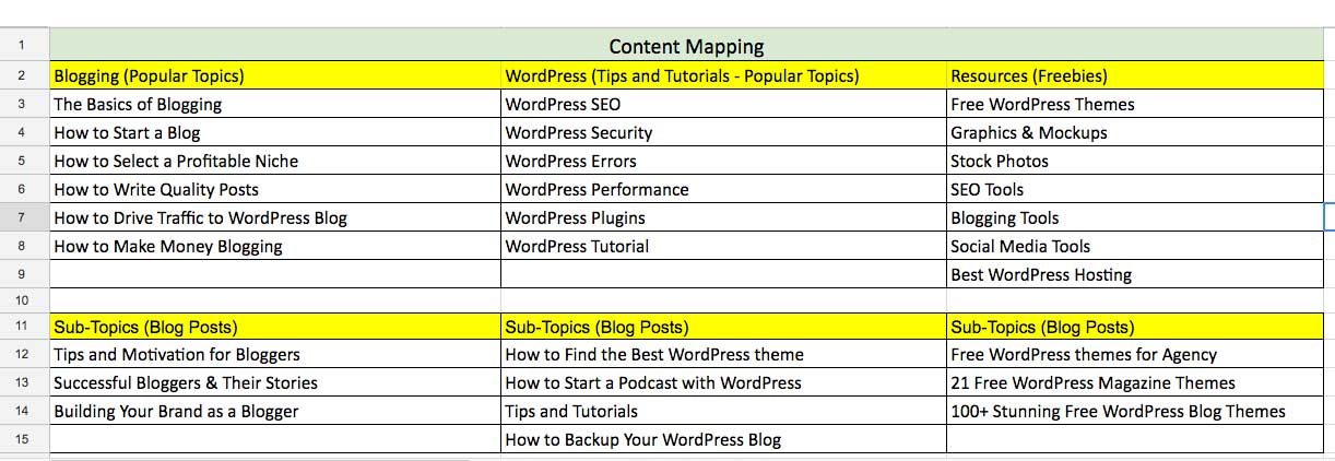 Blogging Tips - How to Plan Your Content for Effective Blogging
